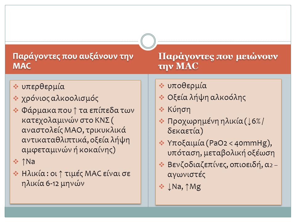 Παράγοντες που αυξάνουν την MAC Παράγοντες που μειώνουν την MAC