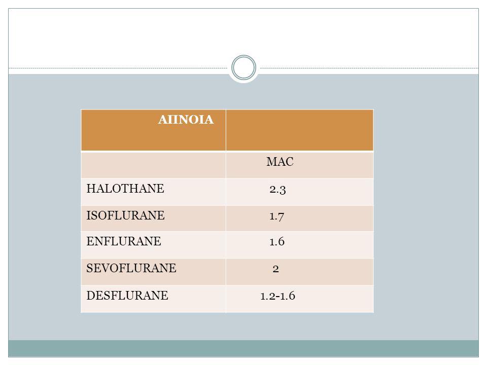 ΑΠΝΟΙΑ MAC HALOTHANE 2.3 ISOFLURANE 1.7 ENFLURANE 1.6 SEVOFLURANE 2 DESFLURANE 1.2-1.6