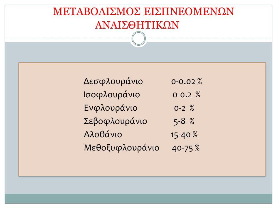 METAΒΟΛΙΣΜΟΣ ΕΙΣΠΝΕΟΜΕΝΩΝ ΑΝΑΙΣΘΗΤΙΚΩΝ