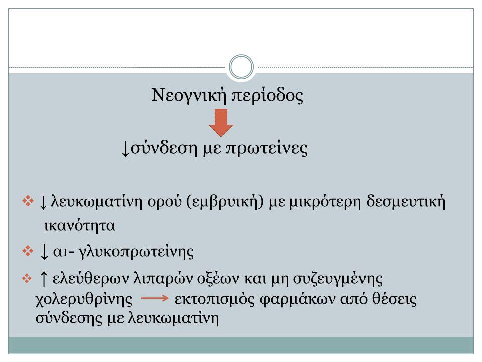 ↓ λευκωματίνη ορού (εμβρυική) με μικρότερη δεσμευτική