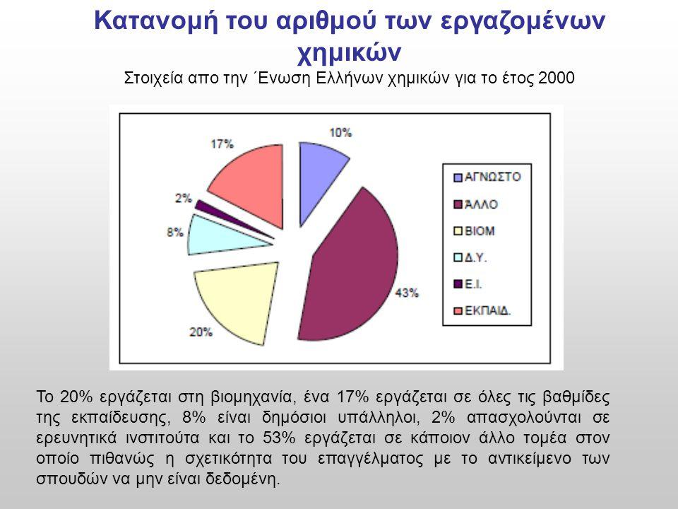 Κατανομή του αριθμού των εργαζομένων χημικών