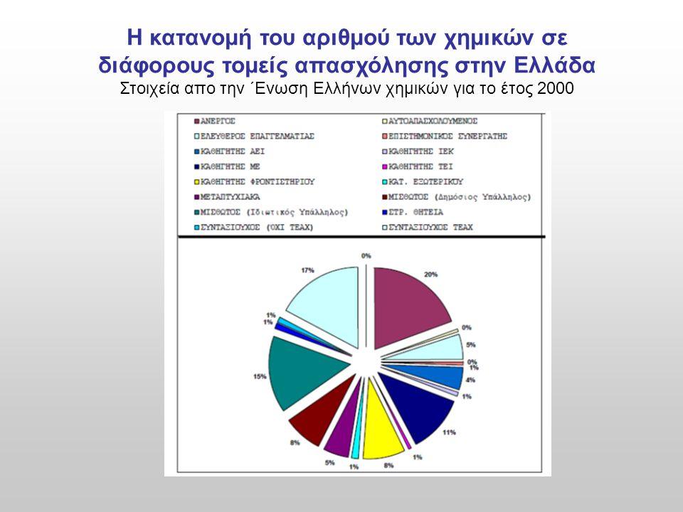 Στοιχεία απο την ΄Ενωση Ελλήνων χημικών για το έτος 2000