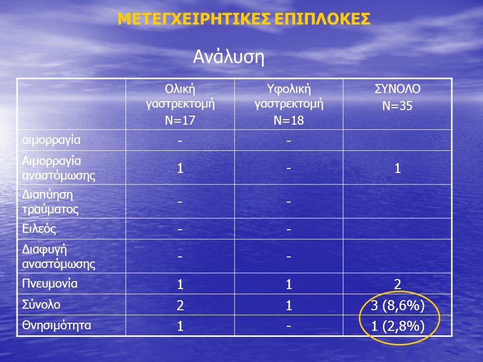 Ανάλυση ΜΕΤΕΓΧΕΙΡΗΤΙΚΕΣ ΕΠΙΠΛΟΚΕΣ - 1 2 3 (8,6%) 1 (2,8%)