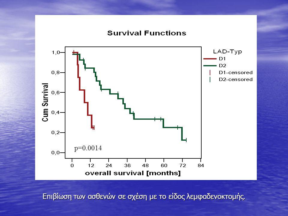 Επιβίωση των ασθενών σε σχέση με το είδος λεμφαδενοκτομής.