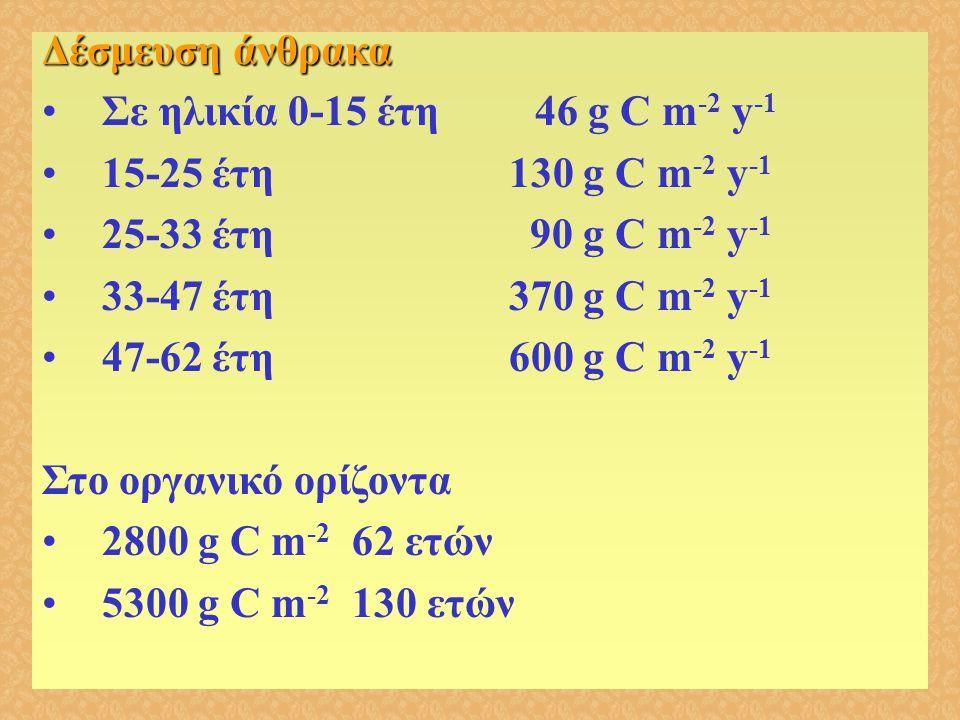 Δέσμευση άνθρακα Σε ηλικία 0-15 έτη 46 g C m-2 y-1. 15-25 έτη 130 g C m-2 y-1.