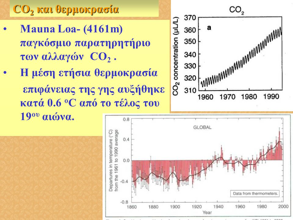 CO2 και θερμοκρασία Mauna Loa- (4161m) παγκόσμιο παρατηρητήριο των αλλαγών CO2 . Η μέση ετήσια θερμοκρασία.