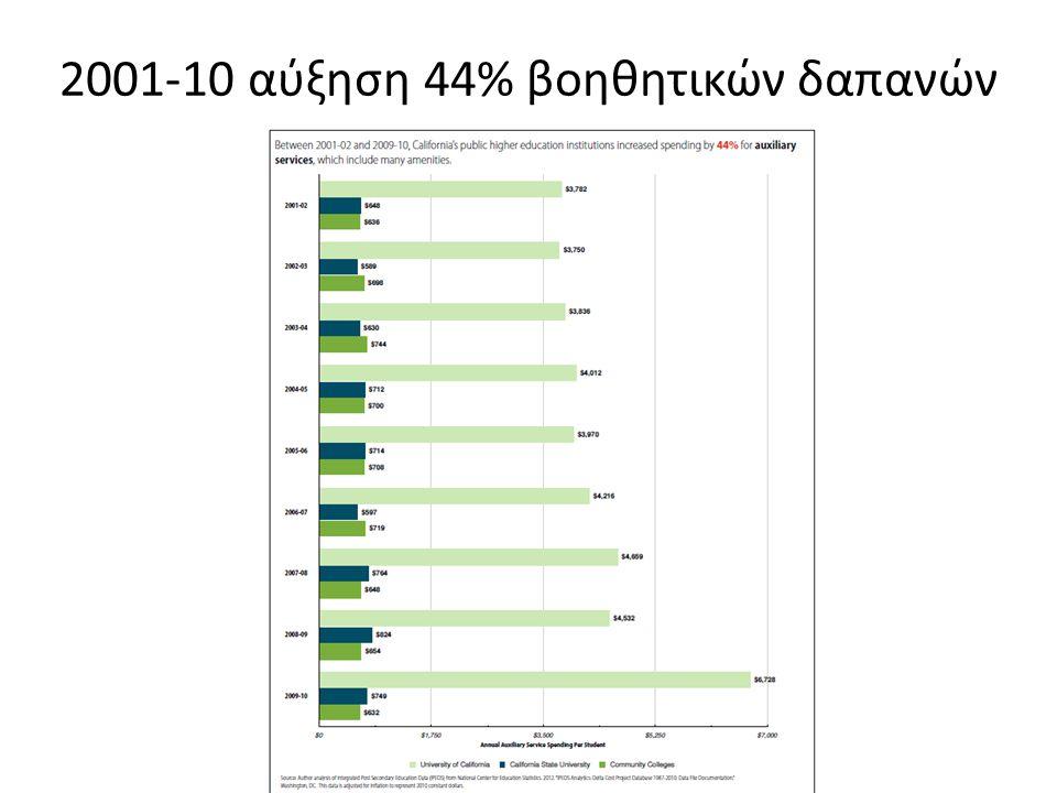 2001-10 αύξηση 44% βοηθητικών δαπανών