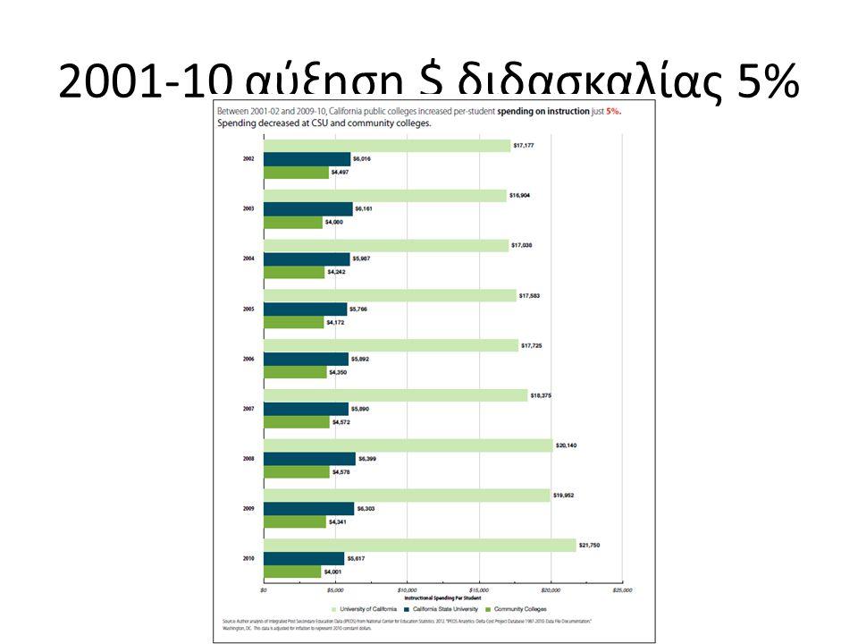 2001-10 αύξηση $ διδασκαλίας 5%