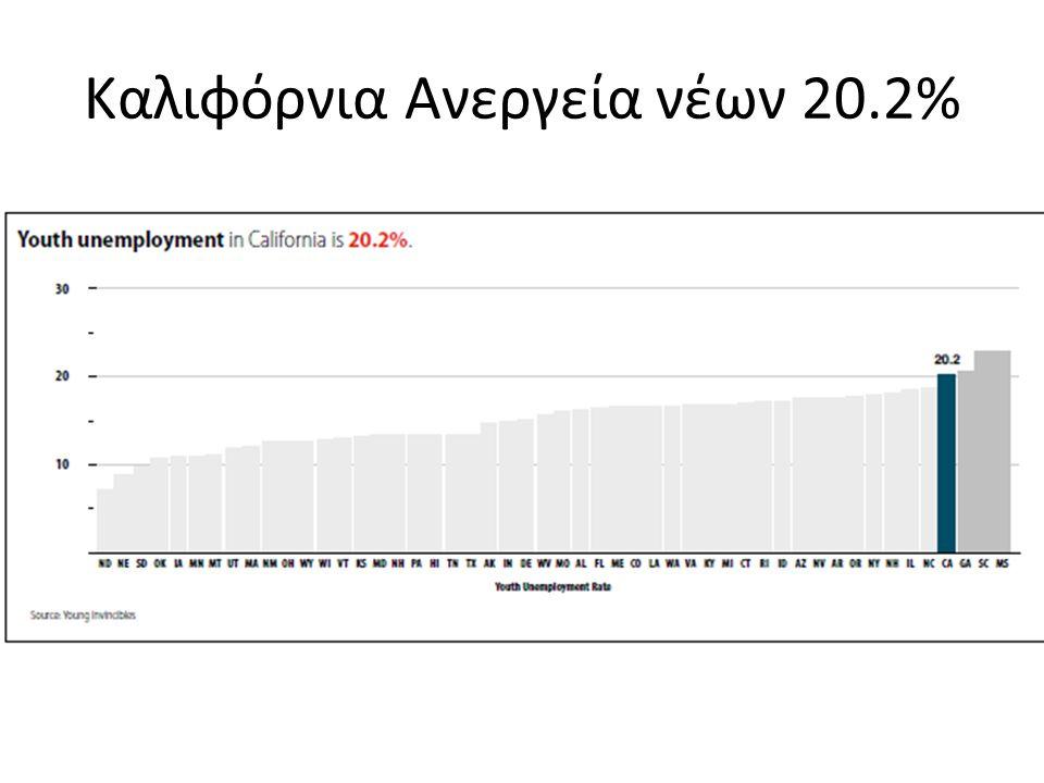 Καλιφόρνια Ανεργεία νέων 20.2%