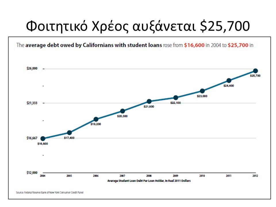Φοιτητικό Χρέος αυξάνεται $25,700