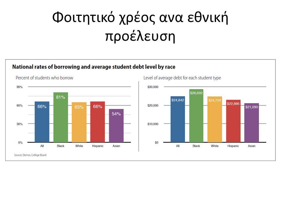 Φοιτητικό χρέος ανα εθνική προέλευση