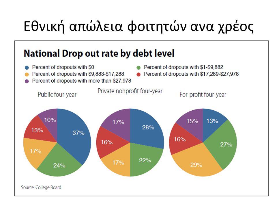Εθνική απώλεια φοιτητών ανα χρέος