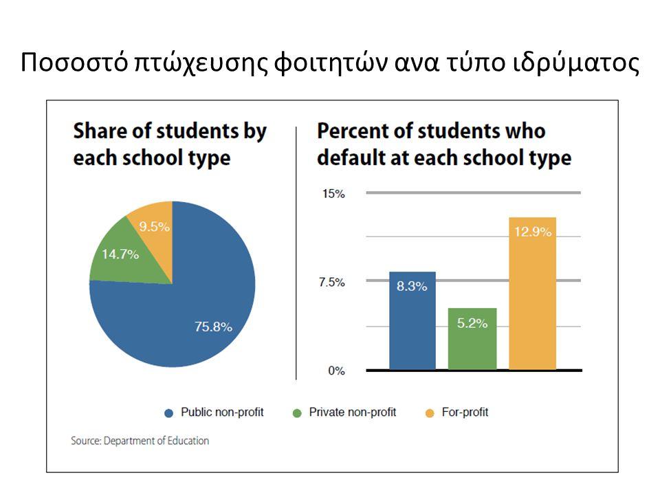 Ποσοστό πτώχευσης φοιτητών ανα τύπο ιδρύματος