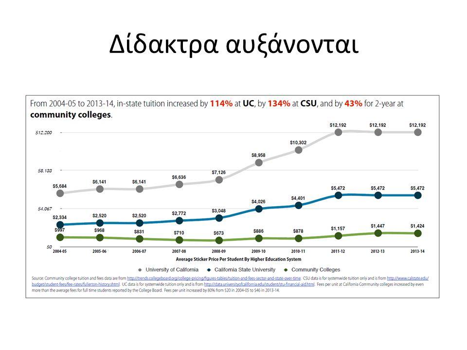 Δίδακτρα αυξάνονται