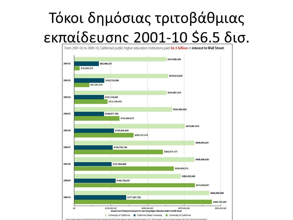 Τόκοι δημόσιας τριτοβάθμιας εκπαίδευσης 2001-10 $6.5 δισ.