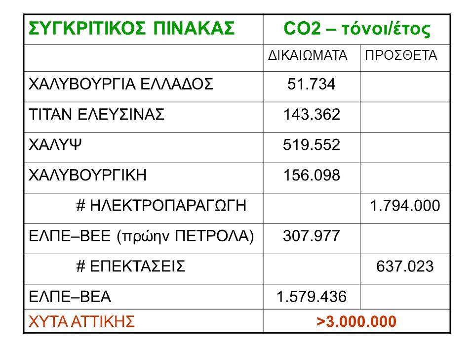 ΣΥΓΚΡΙΤΙΚΟΣ ΠΙΝΑΚΑΣ CO2 – τόνοι/έτος ΧΑΛΥΒΟΥΡΓΙΑ ΕΛΛΑΔΟΣ 51.734