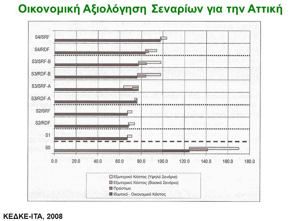 Οικονομική Αξιολόγηση Σεναρίων για την Αττική