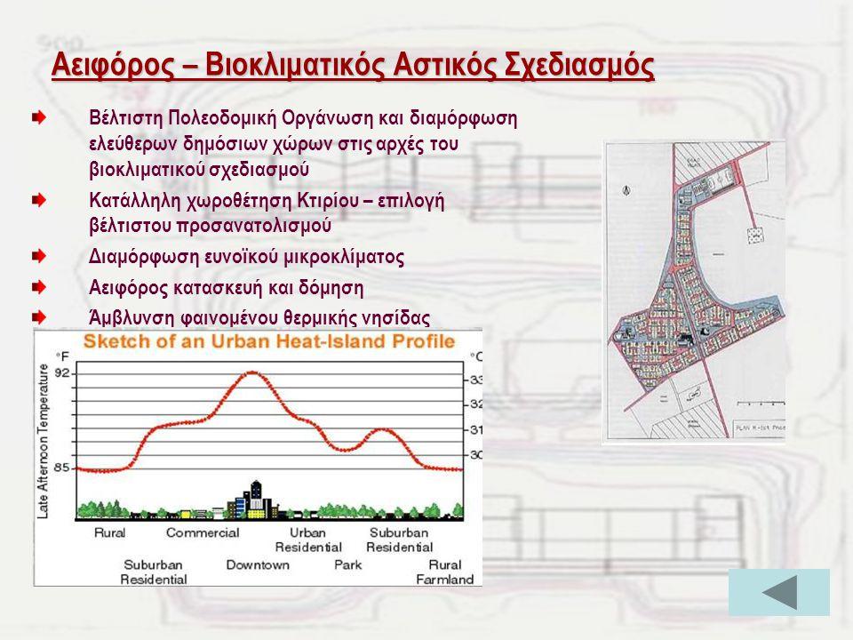 Αειφόρος – Βιοκλιματικός Αστικός Σχεδιασμός