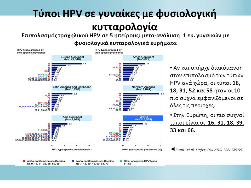 Tύποι HPV σε γυναίκες με φυσιολογική κυτταρολογία