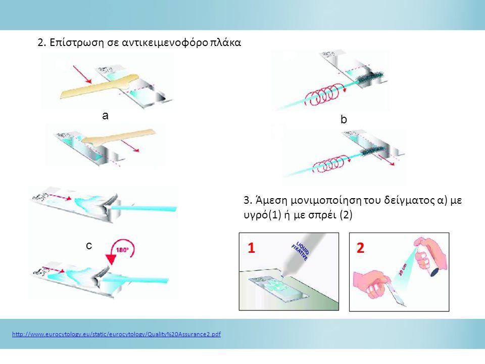 1 2 2. Επίστρωση σε αντικειμενοφόρο πλάκα a b