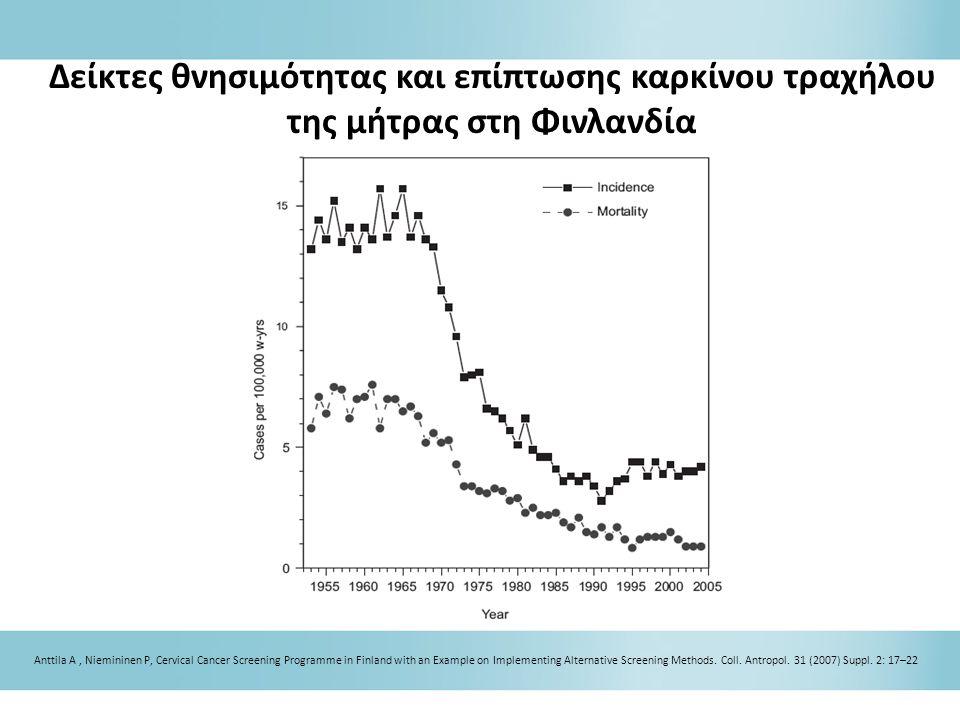 Δείκτες θνησιμότητας και επίπτωσης καρκίνου τραχήλου της μήτρας στη Φινλανδία