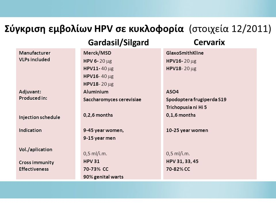 Σύγκριση εμβολίων HPV σε κυκλοφορία (στοιχεία 12/2011)