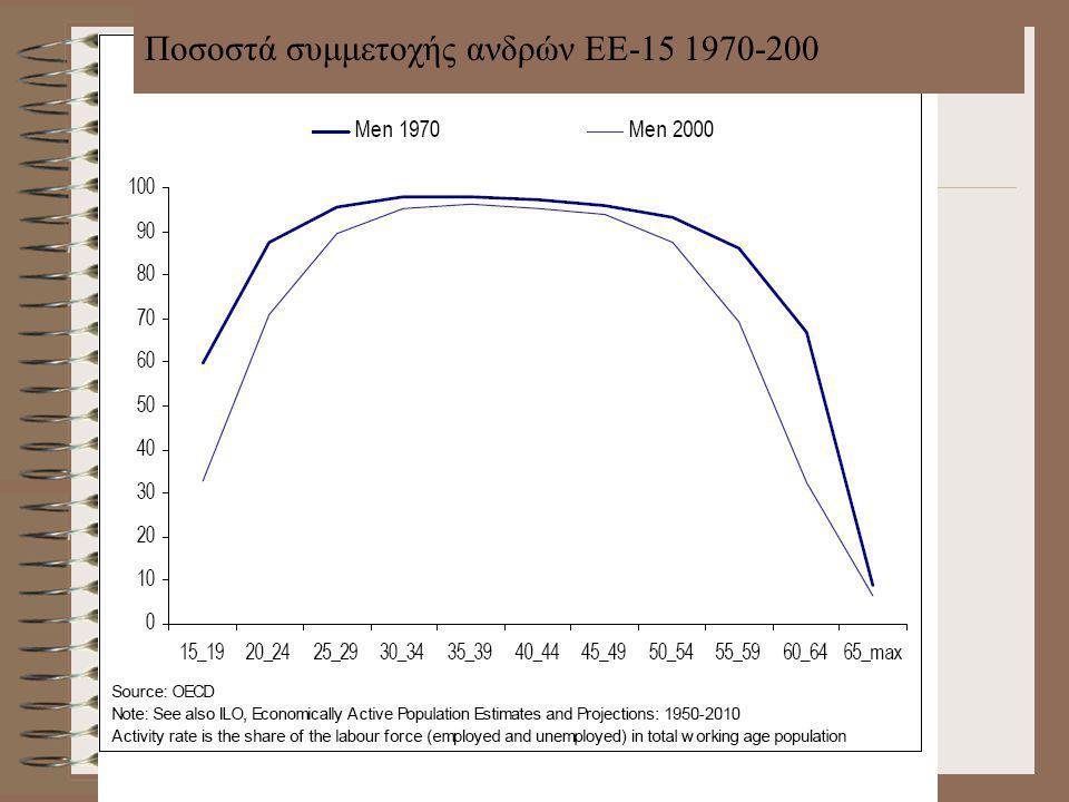 Ποσοστά συμμετοχής ανδρών ΕΕ-15 1970-200