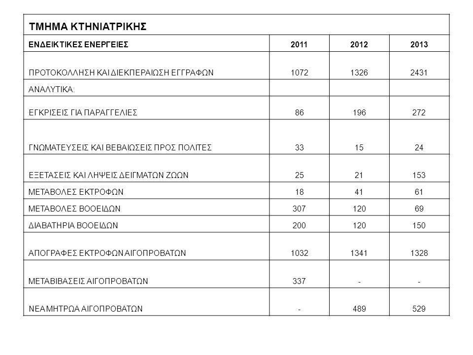 ΤΜΗΜΑ ΚΤΗΝΙΑΤΡΙΚΗΣ ΕΝΔΕΙΚΤΙΚΕΣ ΕΝΕΡΓΕΙΕΣ 2011 2012 2013