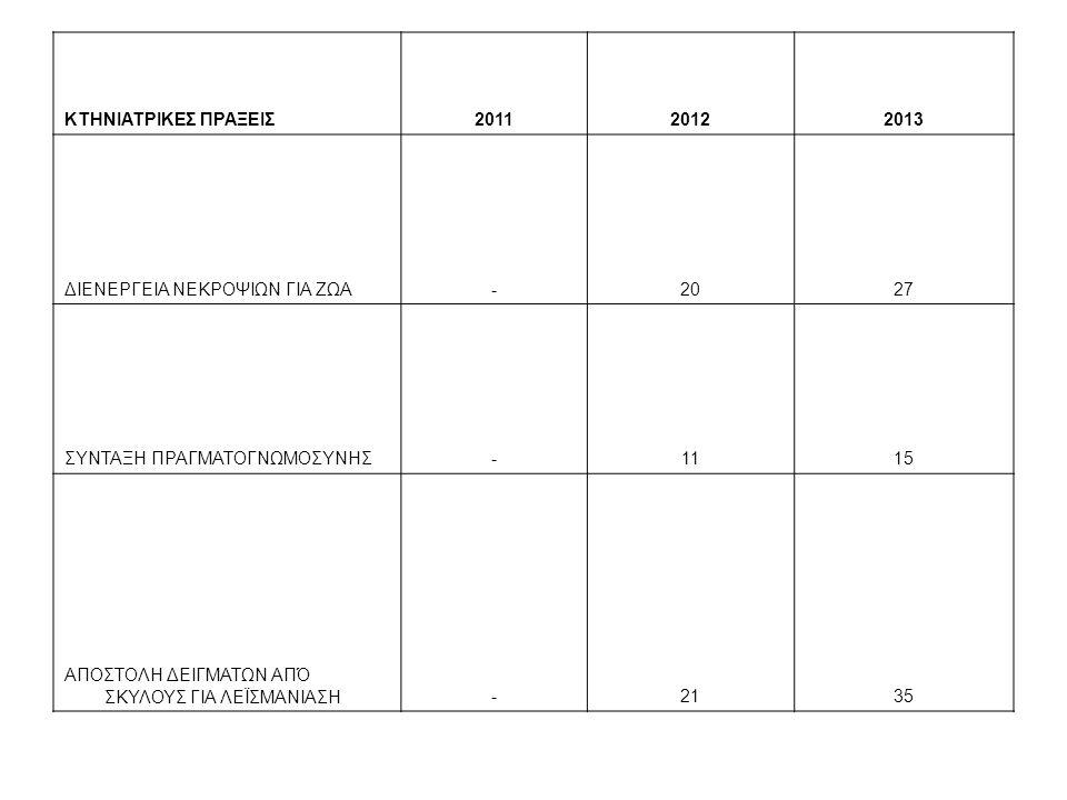 ΚΤΗΝΙΑΤΡΙΚΕΣ ΠΡΑΞΕΙΣ 2011. 2012. 2013. ΔΙΕΝΕΡΓΕΙΑ ΝΕΚΡΟΨΙΩΝ ΓΙΑ ΖΩΑ. - 20. 27. ΣΥΝΤΑΞΗ ΠΡΑΓΜΑΤΟΓΝΩΜΟΣΥΝΗΣ.