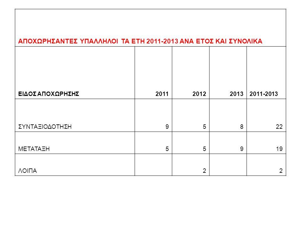 ΑΠΟΧΩΡΗΣΑΝΤΕΣ ΥΠΑΛΛΗΛΟΙ ΤΑ ΕΤΗ 2011-2013 ΑΝΑ ΕΤΟΣ ΚΑΙ ΣΥΝΟΛΙΚΑ