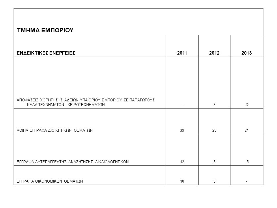 ΤΜΗΜΑ ΕΜΠΟΡΙΟΥ ΕΝΔΕΙΚΤΙΚΕΣ ΕΝΕΡΓΕΙΕΣ 2011 2012 2013