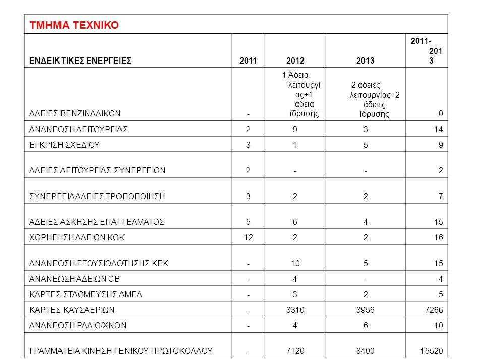 ΤΜΗΜΑ ΤΕΧΝΙΚΟ ΕΝΔΕΙΚΤΙΚΕΣ ΕΝΕΡΓΕΙΕΣ 2011 2012 2013 2011-2013
