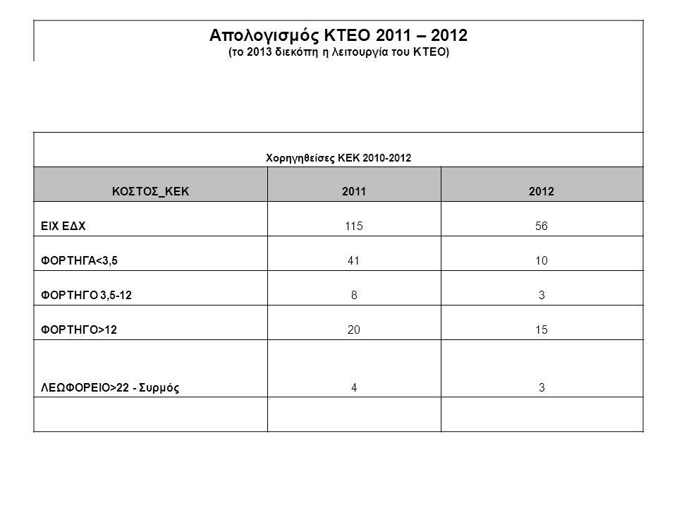 (το 2013 διεκόπη η λειτουργία του ΚΤΕΟ)
