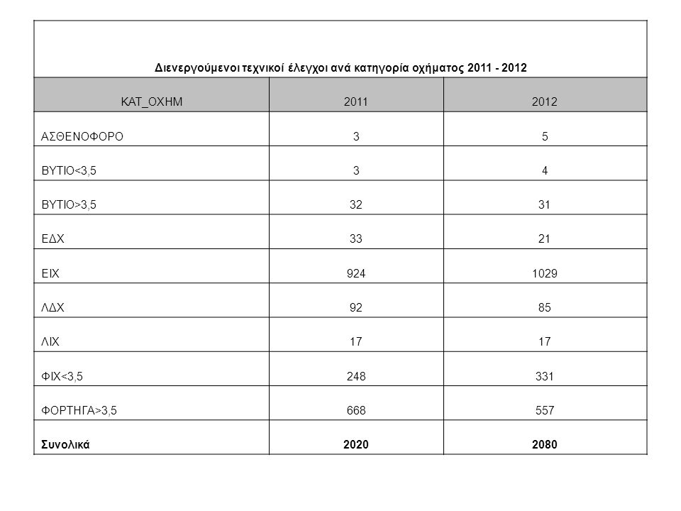 Διενεργούμενοι τεχνικοί έλεγχοι ανά κατηγορία οχήματος 2011 - 2012