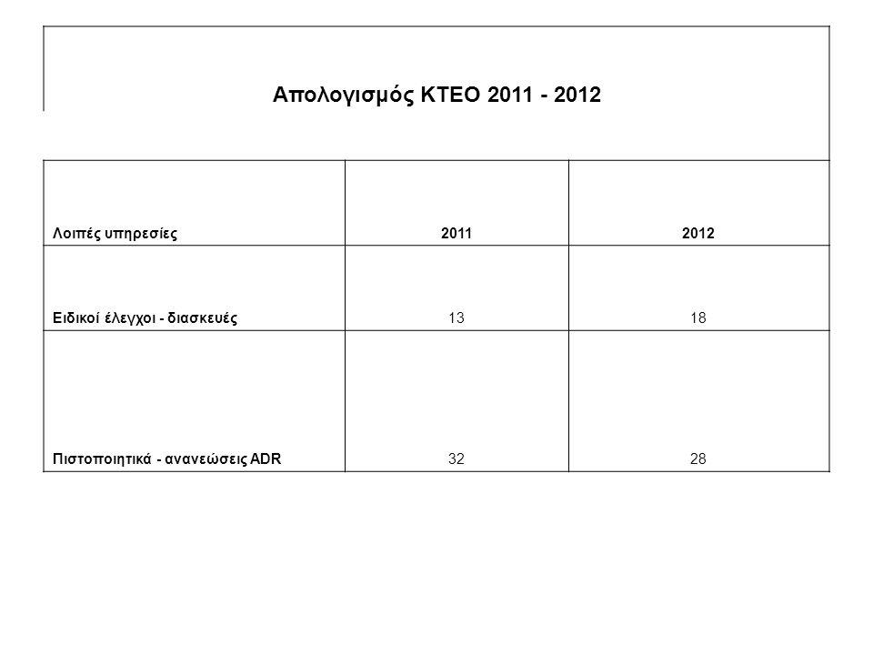 Απολογισμός ΚΤΕΟ 2011 - 2012 Λοιπές υπηρεσίες 2011 2012
