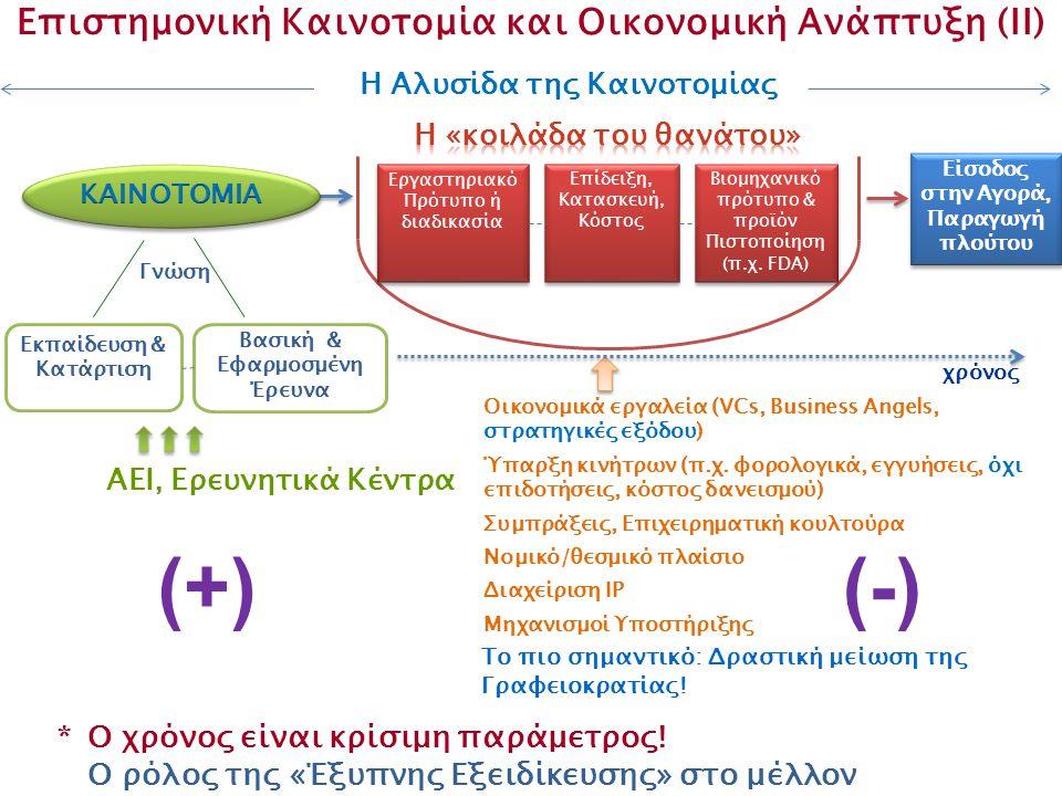 Επιστημονική Καινοτομία και Οικονομική Ανάπτυξη (II)