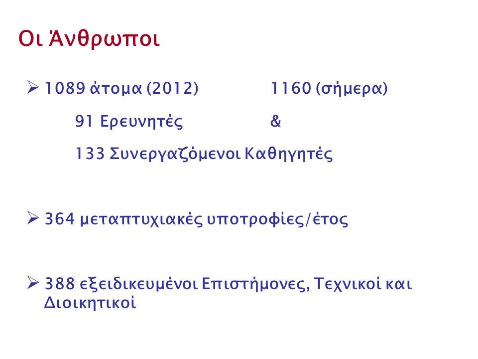 Οι Άνθρωποι 1089 άτομα (2012) 1160 (σήμερα) 91 Ερευνητές &