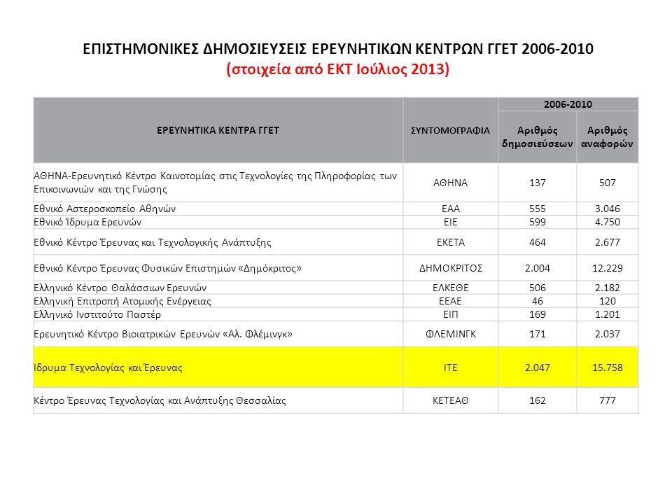 ΕΠΙΣΤΗΜΟΝΙΚΕΣ ΔΗΜΟΣΙΕΥΣΕΙΣ ΕΡΕΥΝΗΤΙΚΩΝ ΚΕΝΤΡΩΝ ΓΓΕΤ 2006-2010