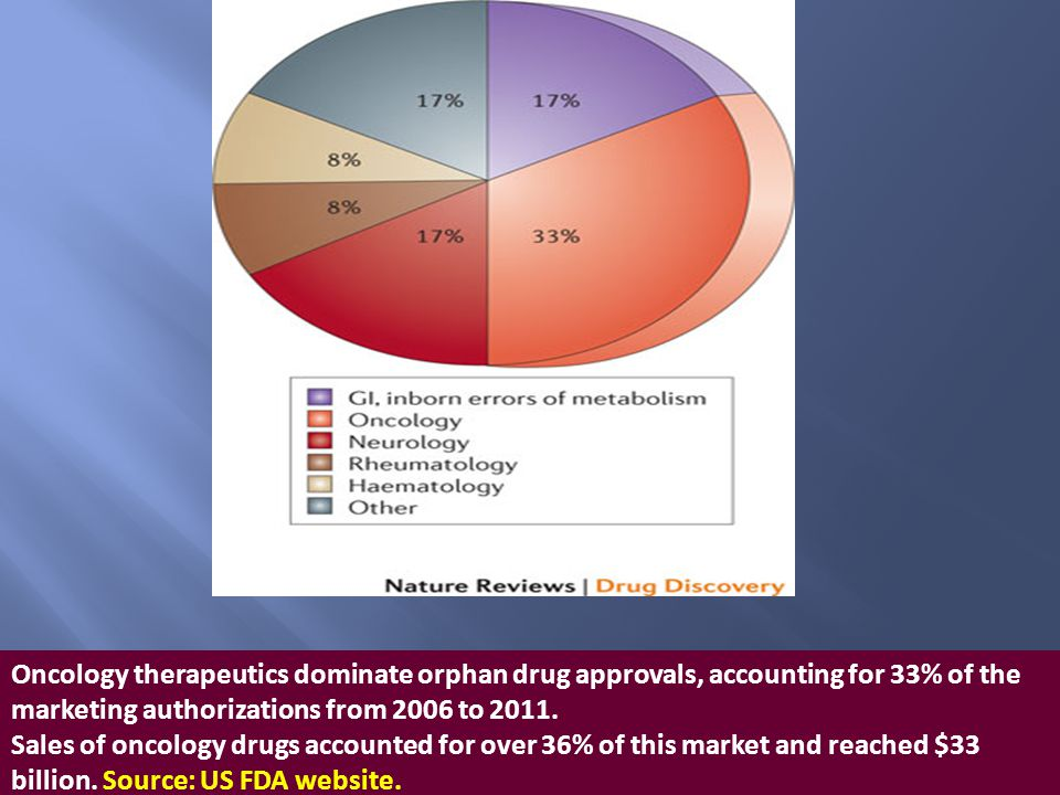 Oncology therapeutics dominate orphan drug approvals, accounting for 33% of the marketing authorizations from 2006 to 2011.