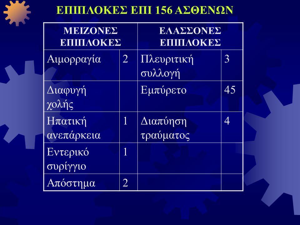 ΕΠΙΠΛΟΚΕΣ ΕΠΙ 156 ΑΣΘΕΝΩΝ Αιμορραγία 2 Πλευριτική συλλογή 3