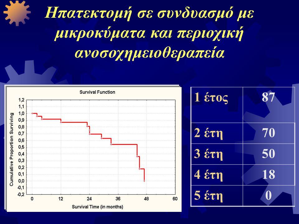 Ηπατεκτομή σε συνδυασμό με μικροκύματα και περιοχική ανοσοχημειοθεραπεία