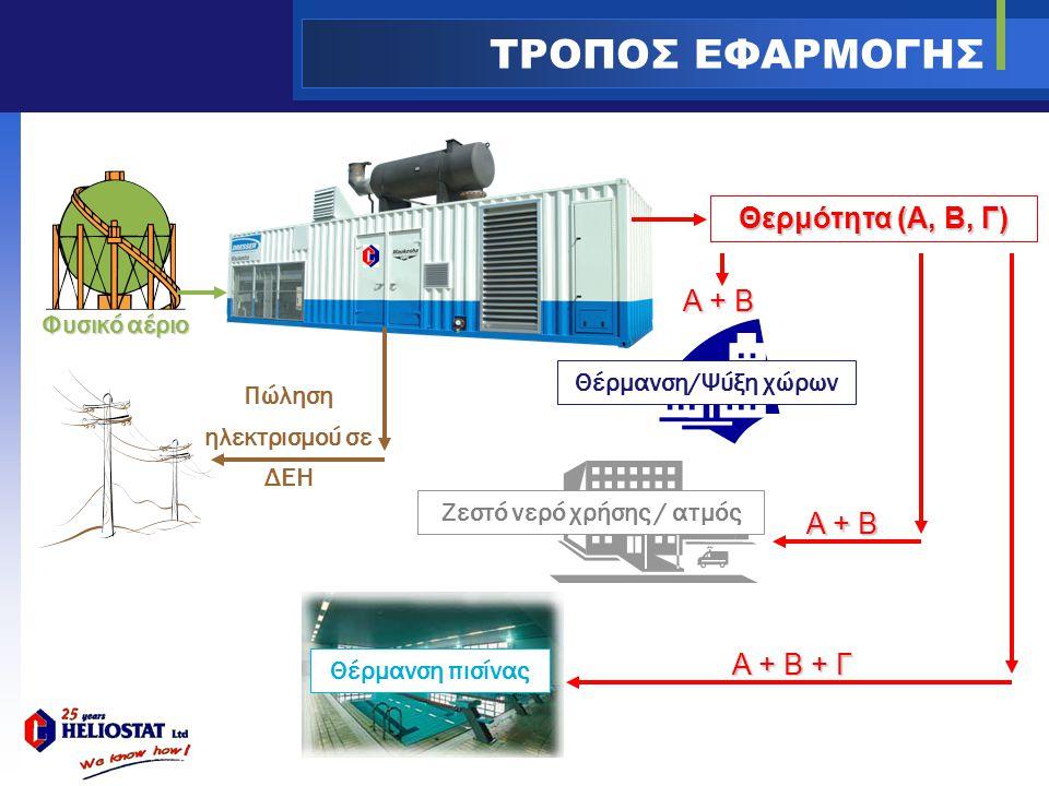 Πώληση ηλεκτρισμού σε ΔΕΗ Ζεστό νερό χρήσης / ατμός