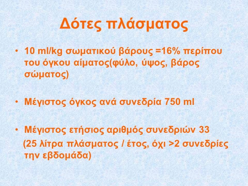 Δότες πλάσματος 10 ml/kg σωματικού βάρους =16% περίπου του όγκου αίματος(φύλο, ύψος, βάρος σώματος)