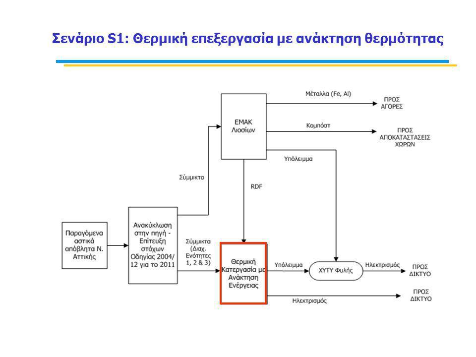 Σενάριο S1: Θερμική επεξεργασία με ανάκτηση θερμότητας