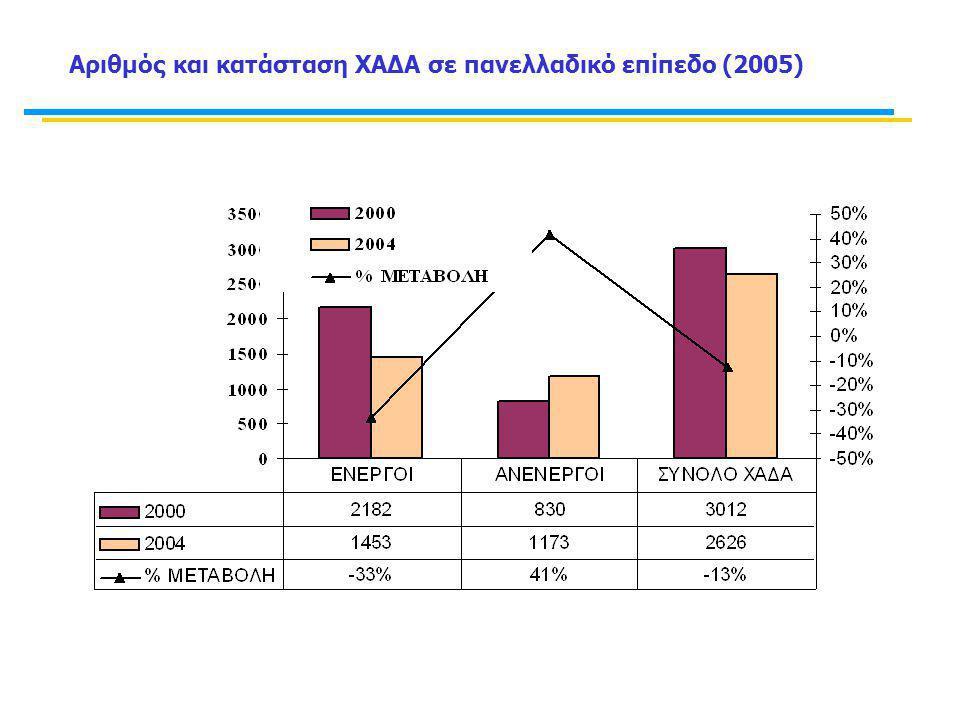 Αριθμός και κατάσταση ΧΑΔΑ σε πανελλαδικό επίπεδο (2005)