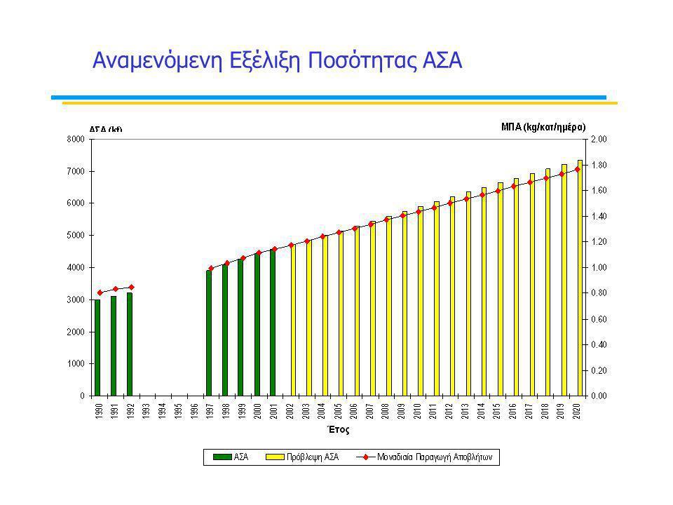 Αναμενόμενη Εξέλιξη Ποσότητας ΑΣΑ