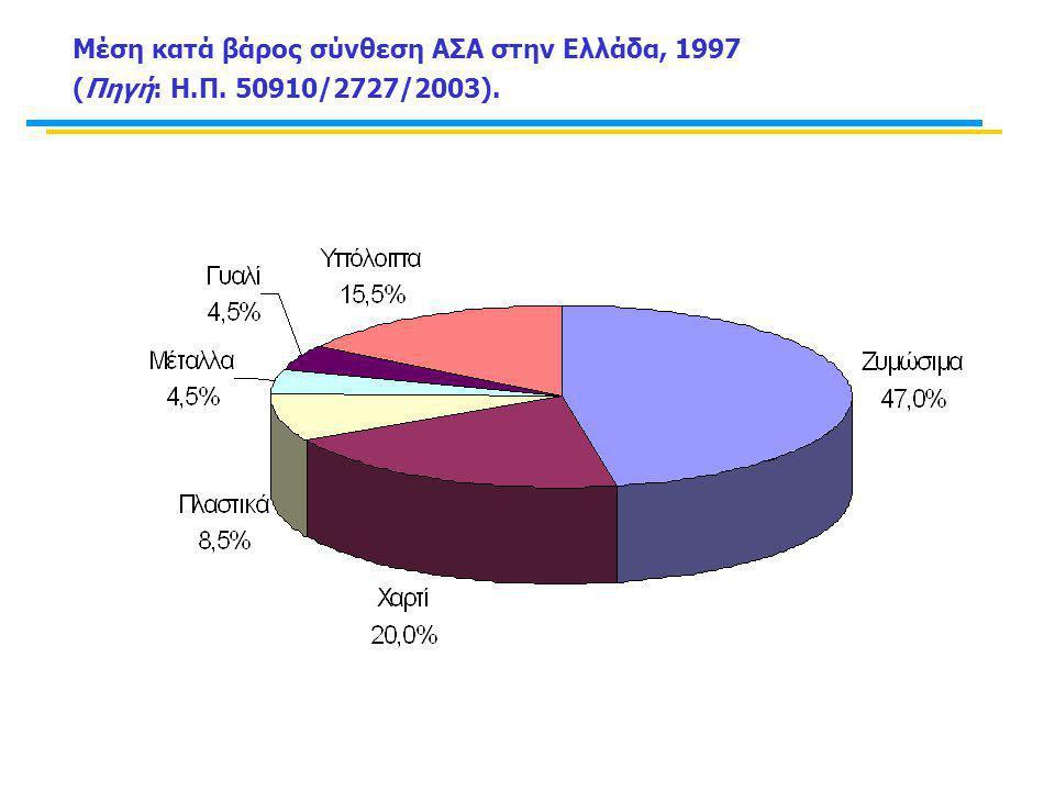 Μέση κατά βάρος σύνθεση ΑΣΑ στην Ελλάδα, 1997 (Πηγή: Η. Π