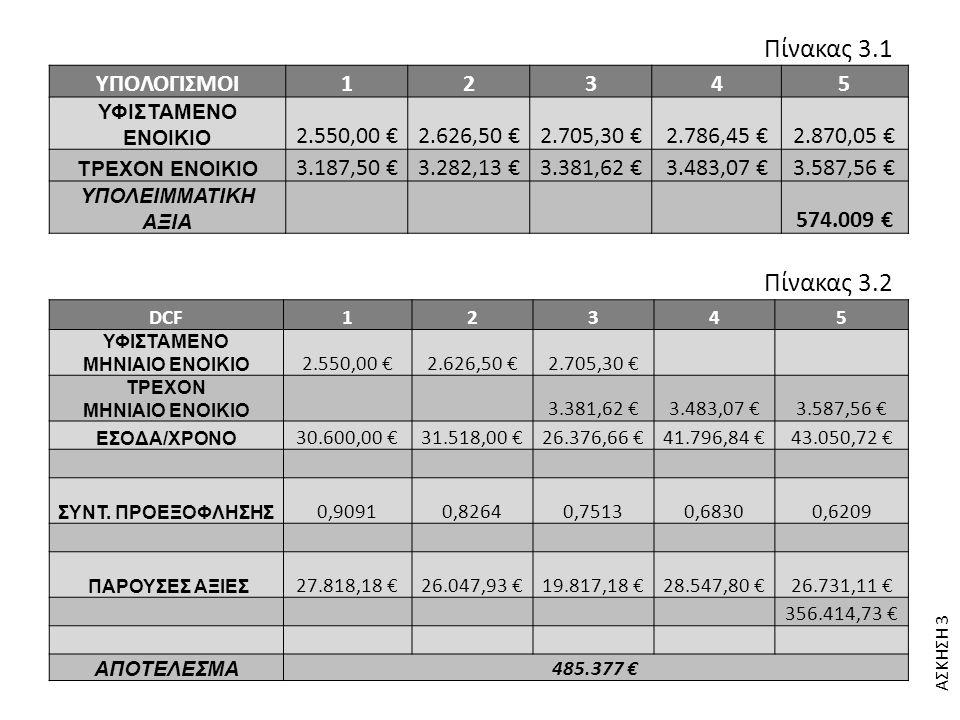 Πίνακας 3.1 Πίνακας 3.2 ΥΠΟΛΟΓΙΣΜΟΙ 1 2 3 4 5 2.550,00 € 2.626,50 €