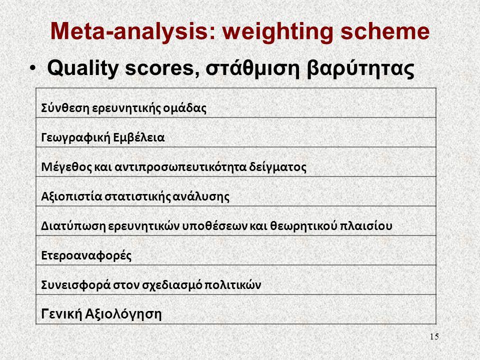 Meta-analysis: weighting scheme