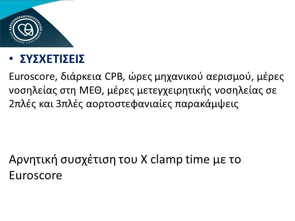 Αρνητική συσχέτιση του X clamp time με το Euroscore